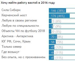 Работа вахта 2017 опросы работа