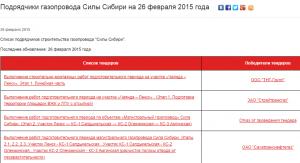 Сайт работа Сахатранснефтегаз Сила Сибири